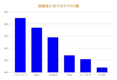 登録者に対する桜の数のグラフ