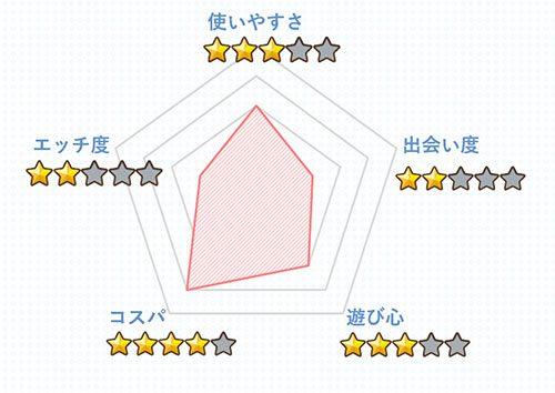 メル☆パラの総評グラフ