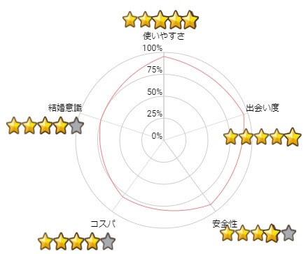 ペアーズ評価レーザーチャート