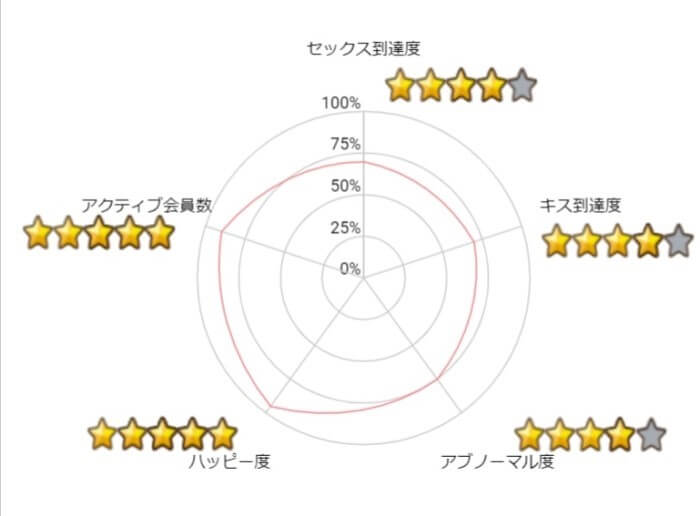 ハッピーメール-Graph