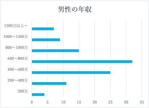 dine男性ユーザー年収グラフ