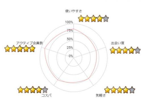 イククル-Graph