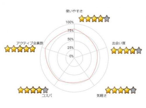 PCMAXグラフ