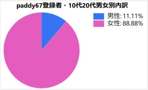 paddy67・10代(18・19歳)20代が利用する理由
