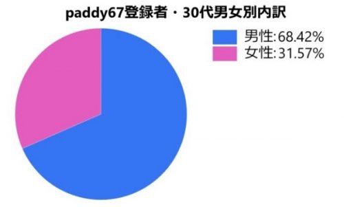 paddy67・30代が利用する理由