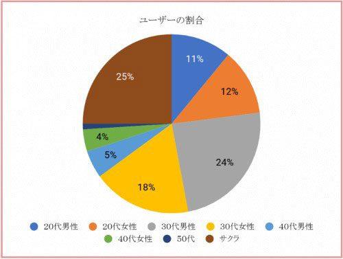 イククル利用ユーザーの割合