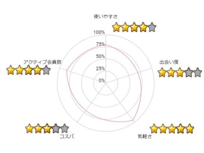 タップル-Graph