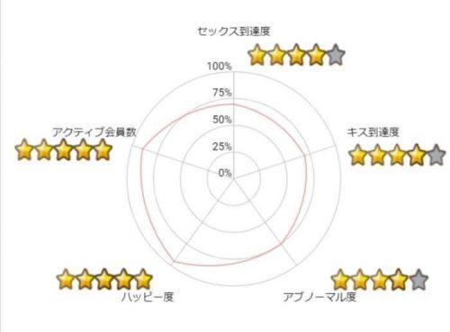 ハッピーメールの5段階評価