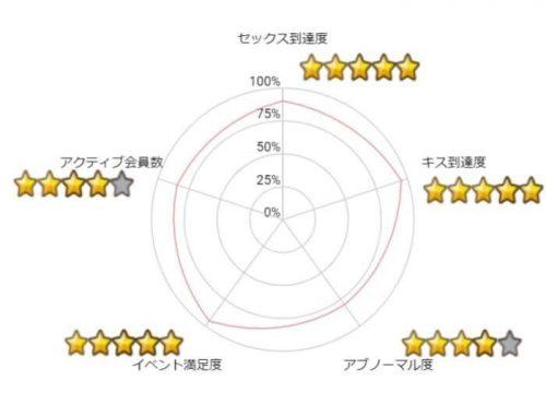 PCMAXの5段階評価
