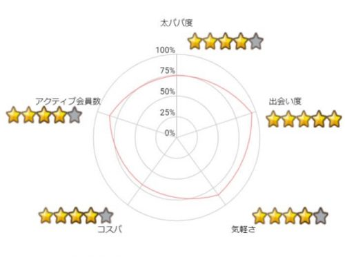 Dine-Graph