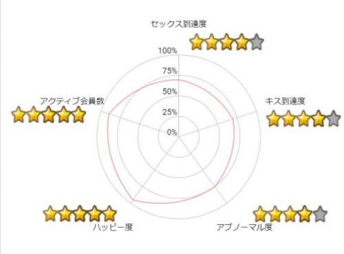 ハッピーメール・チャート