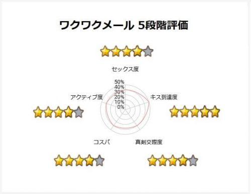 おすすめマッチングアプリ<ワクワクメール5段階評価>