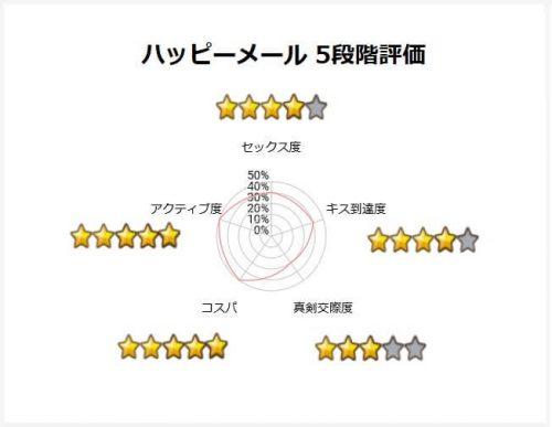 おすすめマッチングアプリ<ハッピーメール 5段階評価>