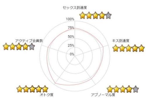 ワクワクメール5段階評価