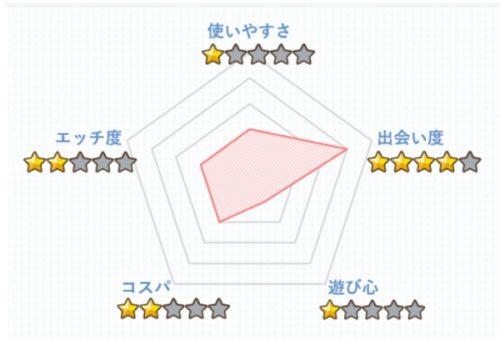 ユーブライド5段階評価
